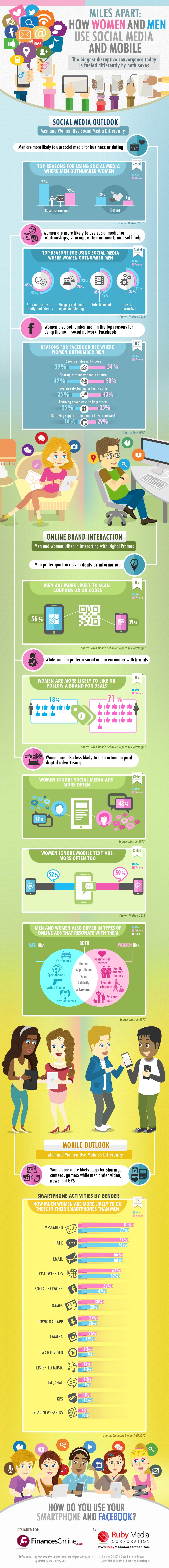 INFOGRAPHIC: How Women and Men Use Social Media & Mobile